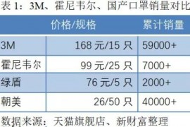 为什么中国没有3M和霍尼韦尔那样的口罩商?